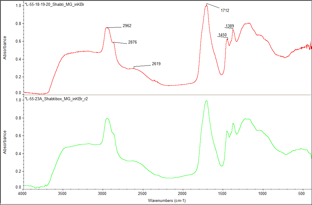FT-IR spectra for samples of varnish from the shabti (top) and the shabti box (bottom).