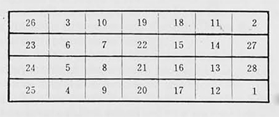 Table showing folding of Map II. Wen-we, No. 1, 1976, p. 18.