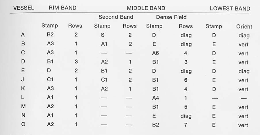 Table 2  Stamps used in executing the main bands of decoration on eleven fine-ware vessels from Area H. Border stamps such as dots are not indicated in the table.