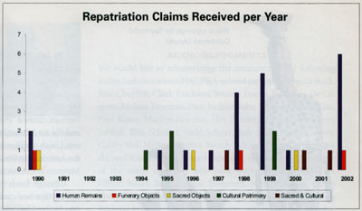 """Repatriation Claims Received Per Year"""