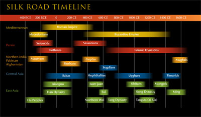silk-road-timeline-thumb