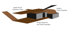 This 3-D rendering of PG789 and PG800 shows the floor of Puabi's tomb chamber sitting well below the level of the tomb beside it.